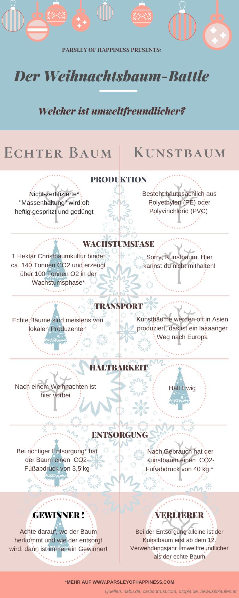 Christmastree-Battle